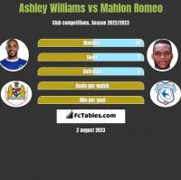 Ashley Williams vs Mahlon Romeo h2h player stats