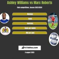 Ashley Williams vs Marc Roberts h2h player stats