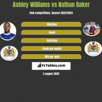 Ashley Williams vs Nathan Baker h2h player stats