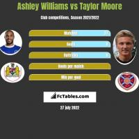 Ashley Williams vs Taylor Moore h2h player stats