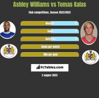 Ashley Williams vs Tomas Kalas h2h player stats