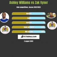 Ashley Williams vs Zak Vyner h2h player stats