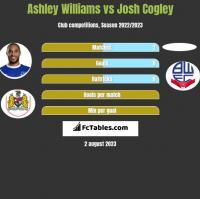 Ashley Williams vs Josh Cogley h2h player stats