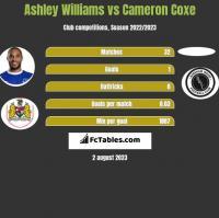 Ashley Williams vs Cameron Coxe h2h player stats