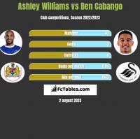 Ashley Williams vs Ben Cabango h2h player stats