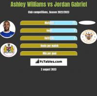 Ashley Williams vs Jordan Gabriel h2h player stats