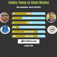 Ashley Young vs Adam Masina h2h player stats