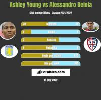 Ashley Young vs Alessandro Deiola h2h player stats