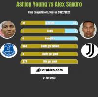 Ashley Young vs Alex Sandro h2h player stats