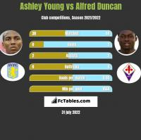 Ashley Young vs Alfred Duncan h2h player stats