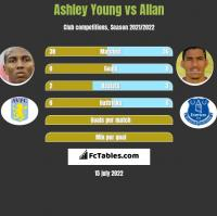 Ashley Young vs Allan h2h player stats