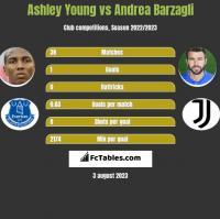 Ashley Young vs Andrea Barzagli h2h player stats
