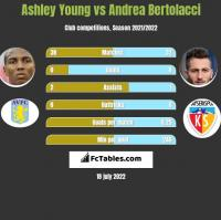 Ashley Young vs Andrea Bertolacci h2h player stats