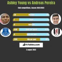 Ashley Young vs Andreas Pereira h2h player stats