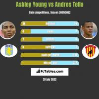 Ashley Young vs Andres Tello h2h player stats