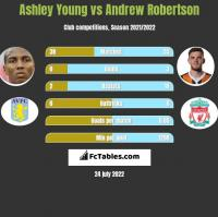 Ashley Young vs Andrew Robertson h2h player stats