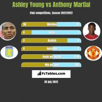 Ashley Young vs Anthony Martial h2h player stats