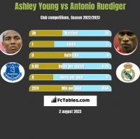 Ashley Young vs Antonio Ruediger h2h player stats