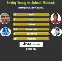Ashley Young vs Antonio Valencia h2h player stats