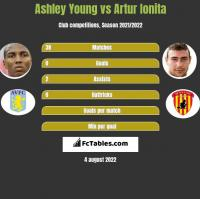 Ashley Young vs Artur Ionita h2h player stats