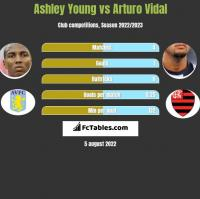 Ashley Young vs Arturo Vidal h2h player stats