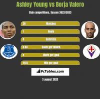Ashley Young vs Borja Valero h2h player stats