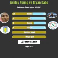 Ashley Young vs Bryan Dabo h2h player stats