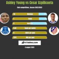 Ashley Young vs Cesar Azpilicueta h2h player stats