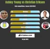 Ashley Young vs Christian Eriksen h2h player stats