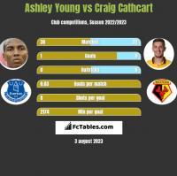 Ashley Young vs Craig Cathcart h2h player stats