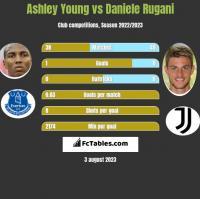Ashley Young vs Daniele Rugani h2h player stats