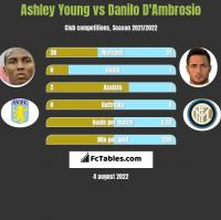 Ashley Young vs Danilo D'Ambrosio h2h player stats