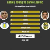 Ashley Young vs Darko Lazovic h2h player stats