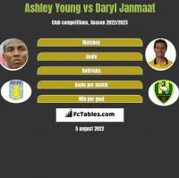 Ashley Young vs Daryl Janmaat h2h player stats
