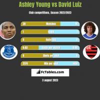 Ashley Young vs David Luiz h2h player stats