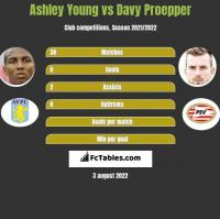 Ashley Young vs Davy Proepper h2h player stats