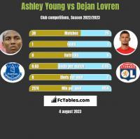 Ashley Young vs Dejan Lovren h2h player stats