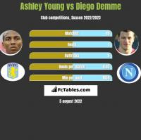 Ashley Young vs Diego Demme h2h player stats