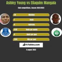Ashley Young vs Eliaquim Mangala h2h player stats