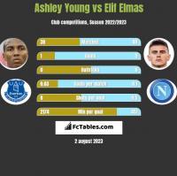 Ashley Young vs Elif Elmas h2h player stats