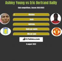 Ashley Young vs Eric Bertrand Bailly h2h player stats