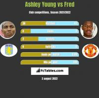 Ashley Young vs Fred h2h player stats