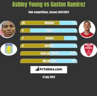 Ashley Young vs Gaston Ramirez h2h player stats