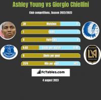 Ashley Young vs Giorgio Chiellini h2h player stats