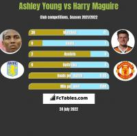 Ashley Young vs Harry Maguire h2h player stats