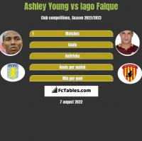 Ashley Young vs Iago Falque h2h player stats