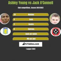 Ashley Young vs Jack O'Connell h2h player stats