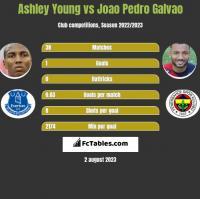 Ashley Young vs Joao Pedro Galvao h2h player stats