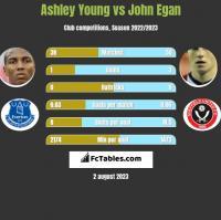 Ashley Young vs John Egan h2h player stats