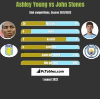 Ashley Young vs John Stones h2h player stats